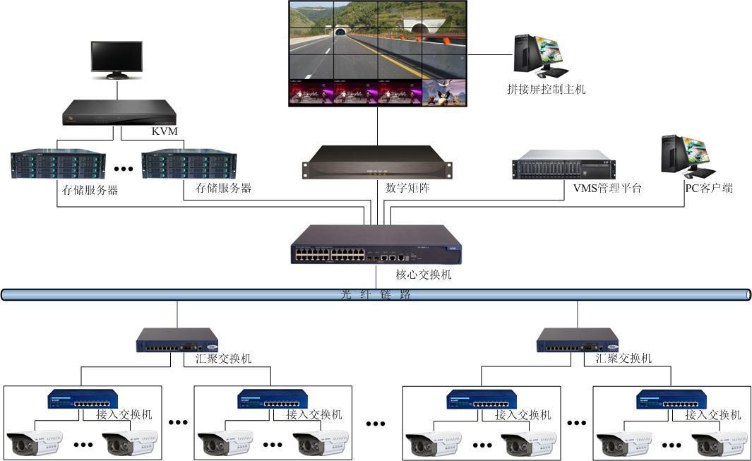 系统拓扑图: 由图可见,监控中心可通过vms视频集中管理平台对存储